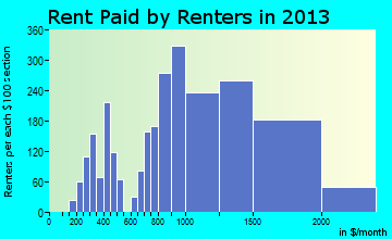 Danvers rent paid by renters for apartments graph