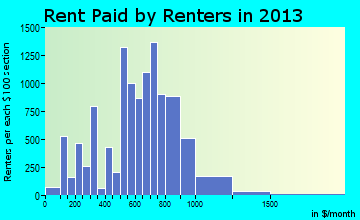 Fitchburg rent paid by renters for apartments graph