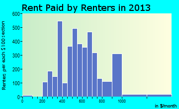 Flowing Wells rent paid by renters for apartments graph