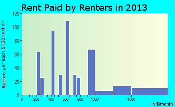 Hopedale rent paid by renters for apartments graph