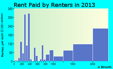 Lexington rent paid by renters for apartments graph