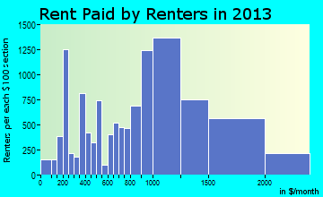 Malden rent paid by renters for apartments graph