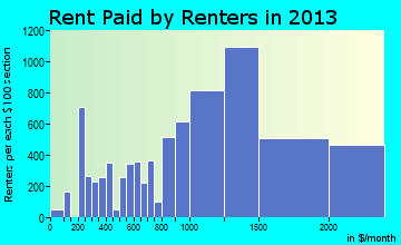 Medford rent paid by renters for apartments graph
