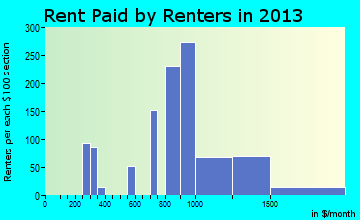 Middleborough Center rent paid by renters for apartments graph