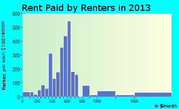 Houghton rent paid by renters for apartments graph