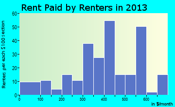 Hesperia rent paid by renters for apartments graph