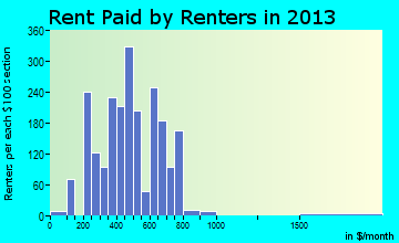 Hancock rent paid by renters for apartments graph