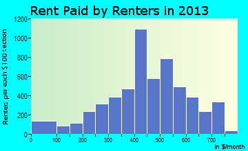 Hamtramck rent paid by renters for apartments graph