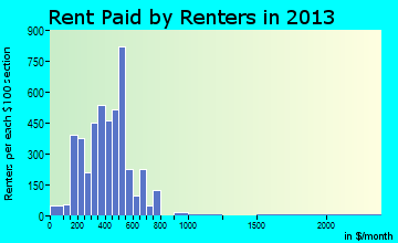 Escanaba rent paid by renters for apartments graph