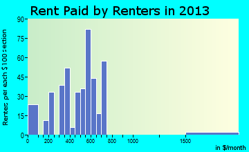 Elk Rapids rent paid by renters for apartments graph