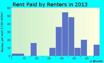 Deckerville rent paid by renters for apartments graph
