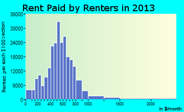 Detroit rent paid by renters for apartments graph