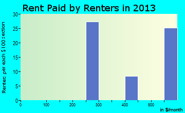 Burt rent paid by renters for apartments graph