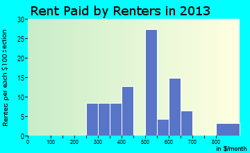 Beulah rent paid by renters for apartments graph