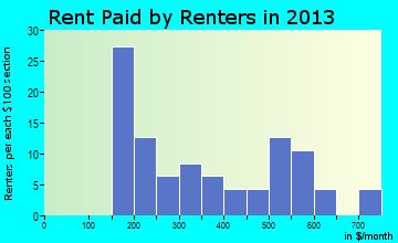 Barryton rent paid by renters for apartments graph