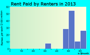Akron rent paid by renters for apartments graph