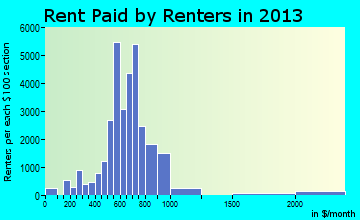 Westland rent paid by renters for apartments graph