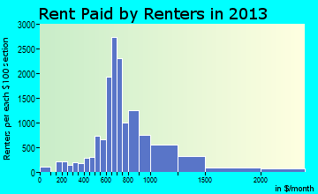 Royal Oak rent paid by renters for apartments graph