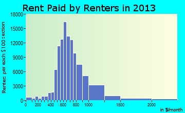 Mesa rent paid by renters for apartments graph