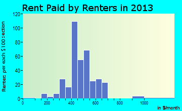 Springport rent paid by renters for apartments graph