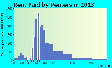Sterling Heights rent paid by renters for apartments graph
