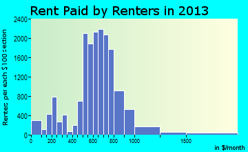 Taylor rent paid by renters for apartments graph