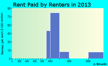 Mountainaire rent paid by renters for apartments graph