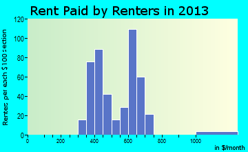 Rent paid by renters in 2013 in Olivet, MI