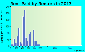 Benson rent paid by renters for apartments graph