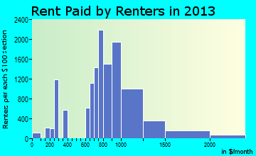 Bloomington rent paid by renters for apartments graph