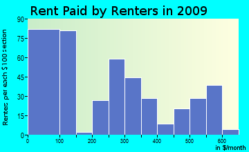 Indian Wells rent paid by renters for apartments graph