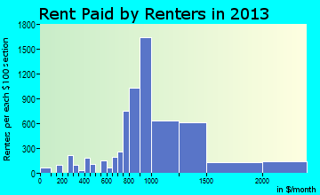 Eden Prairie rent paid by renters for apartments graph