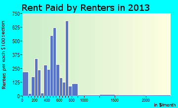 Fergus Falls rent paid by renters for apartments graph