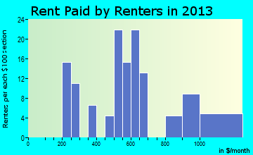 Hector rent paid by renters for apartments graph