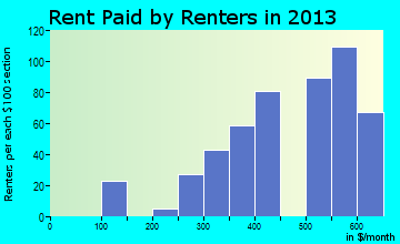 Gassville rent paid by renters for apartments graph