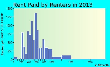 Moorhead rent paid by renters for apartments graph