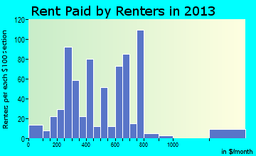 Moose Lake rent paid by renters for apartments graph