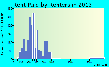 New Ulm rent paid by renters for apartments graph