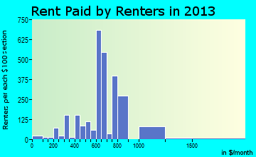 North St. Paul rent paid by renters for apartments graph