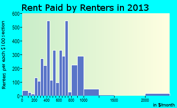 Red Wing rent paid by renters for apartments graph