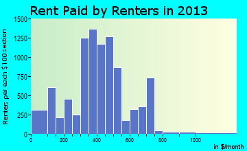 Anniston rent paid by renters for apartments graph