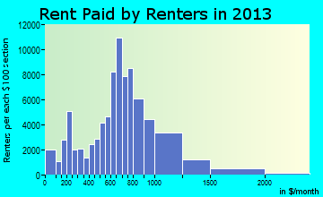 St. Paul rent paid by renters for apartments graph