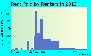 Shoreview rent paid by renters for apartments graph