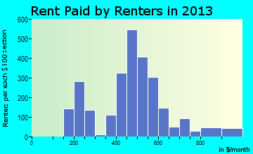 Rent paid by renters in 2013 in Waseca, MN