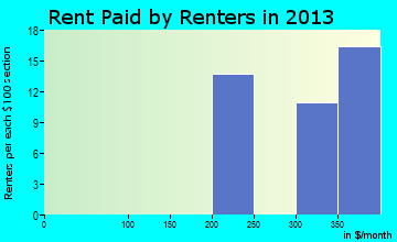 Sandersville rent paid by renters for apartments graph