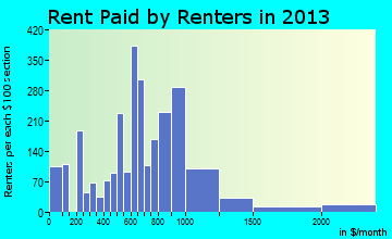 Ocean Springs rent paid by renters for apartments graph