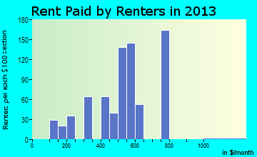 Morton rent paid by renters for apartments graph