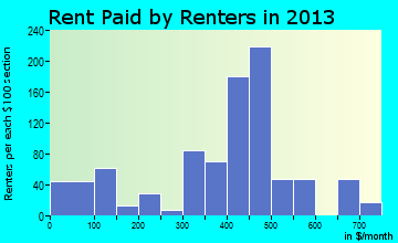 Mendenhall rent paid by renters for apartments graph