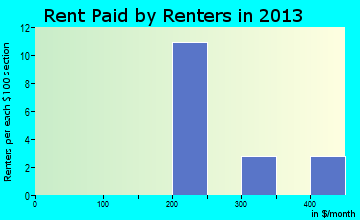 Mantee rent paid by renters for apartments graph