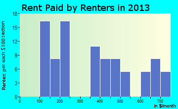 Lula rent paid by renters for apartments graph